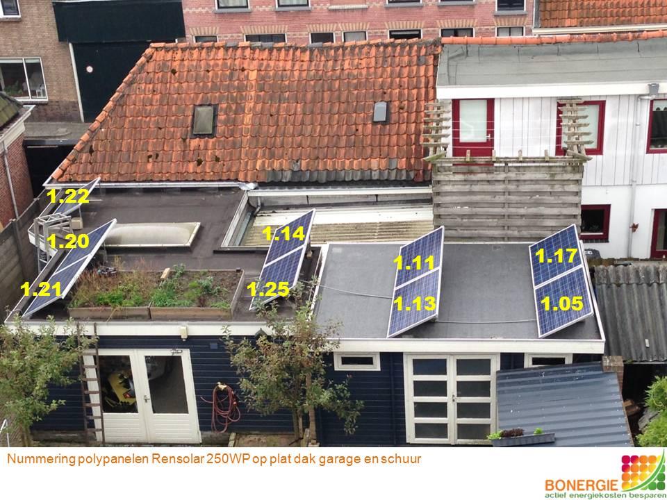 Monitoring zonnepanelen op plat dak